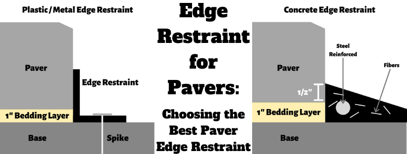Edge Restraint For Pavers