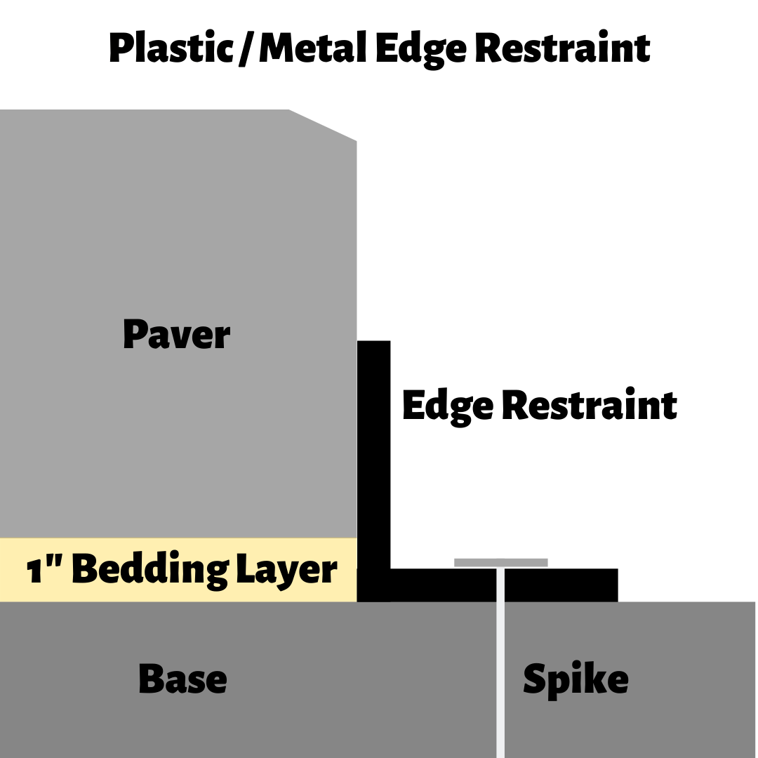 Edge Restraint For Pavers Choosing The Best Paver Edge Restraint How To Hardscape
