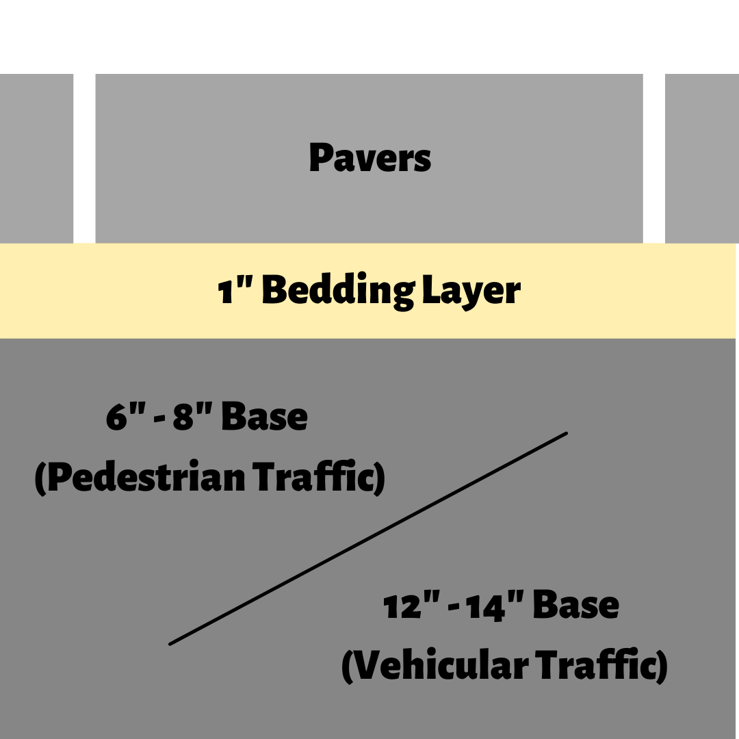 how-to-install-pavers
