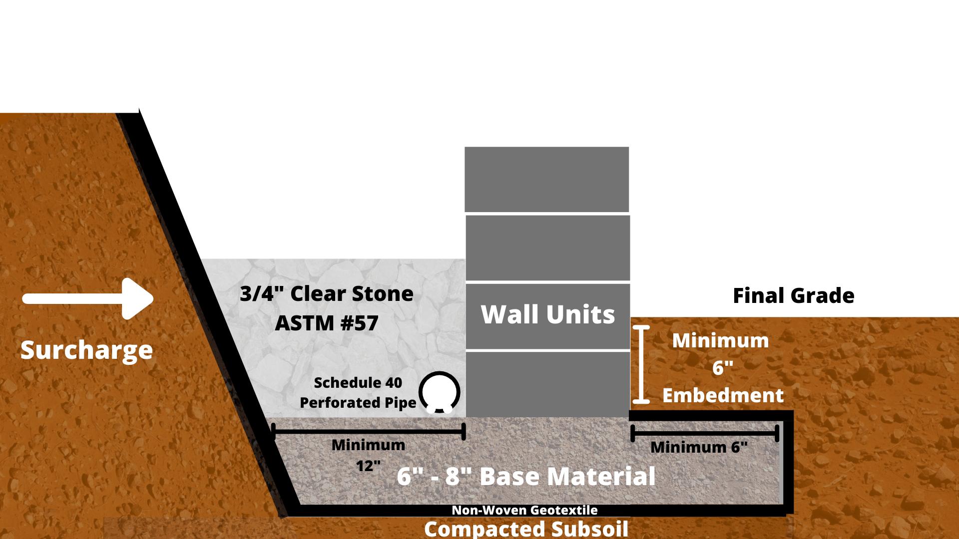 retaining-wall-backfill